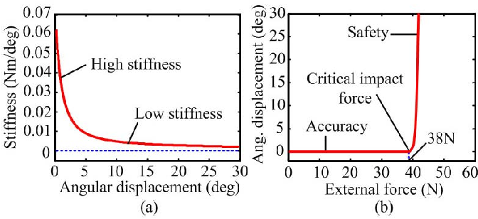 Figure 6 from Safe joint mechanism based on nonlinear stiffness for