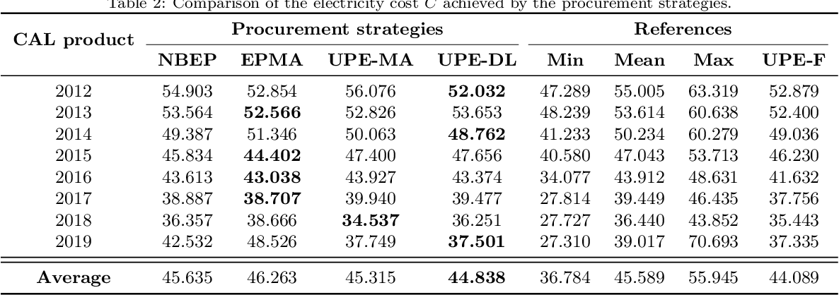 Figure 4 for An Artificial Intelligence Solution for Electricity Procurement in Forward Markets