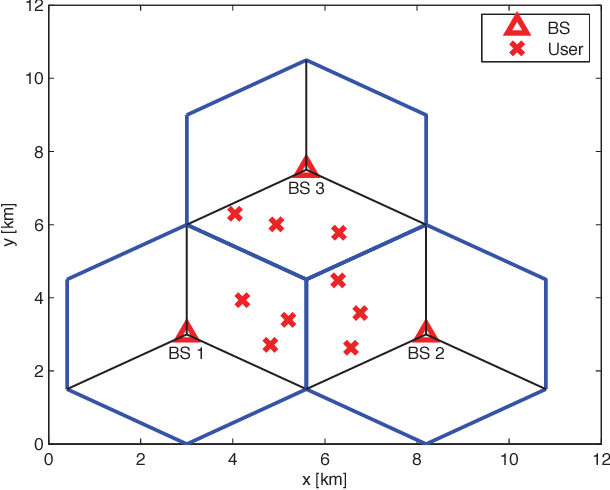 Fig. 1. An example of random 3-user distribution per sector.