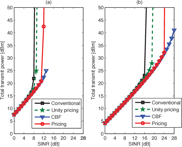 Fig. 3. Sum-power consumption of all BSs for the proposed, conventional and centralized schemes versus SINR targets with 2 users per sector and: (a) 4 antenna elements per sector, (b) 8 antenna elements per sector.