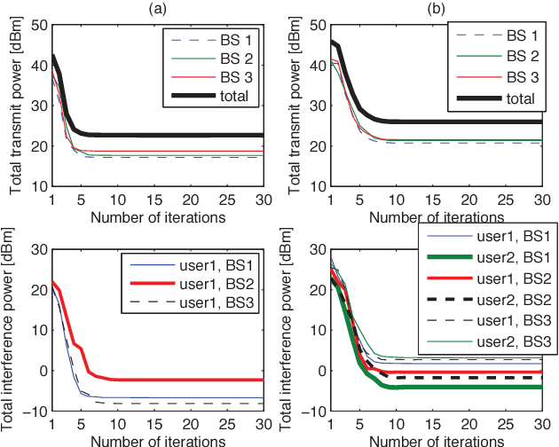 Fig. 5. Convergence and transient behavior of transmit power and intercell interference versus the number of pricing iterations with 20 dB SINR target, 8 antenna elements for: (a) 1 user per sector, (b) 2 users per sector.
