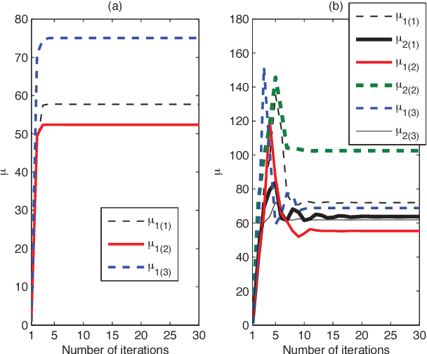Fig. 6. Convergence and transient behavior of pricing factors versus the number of pricing iterations with 20 dB SINR target, 8 antenna elements for: (a) 1 user per sector, (b) 2 users per sector.