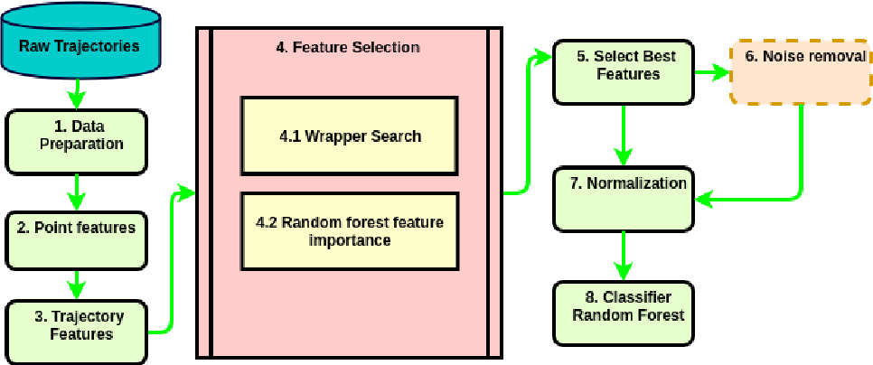 Figure 1 for On feature selection and evaluation of transportation mode prediction strategies