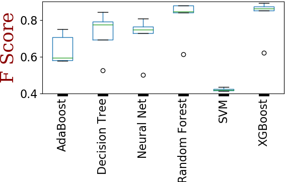 Figure 3 for On feature selection and evaluation of transportation mode prediction strategies