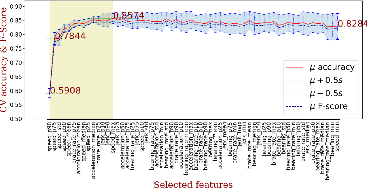 Figure 4 for On feature selection and evaluation of transportation mode prediction strategies