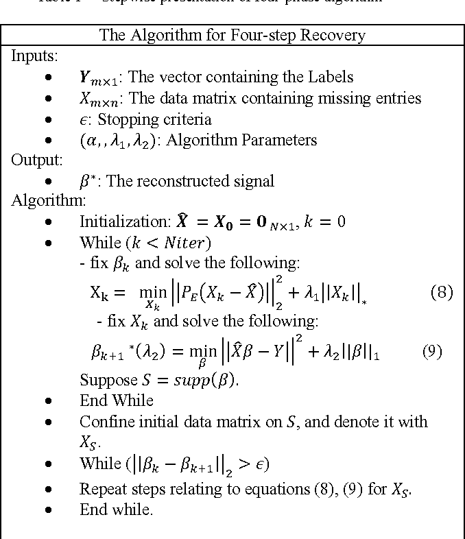 Figure 1 for Fast Methods for Recovering Sparse Parameters in Linear Low Rank Models