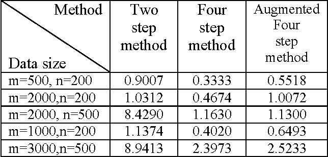 Figure 2 for Fast Methods for Recovering Sparse Parameters in Linear Low Rank Models