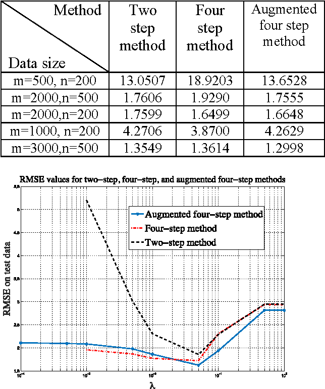 Figure 3 for Fast Methods for Recovering Sparse Parameters in Linear Low Rank Models
