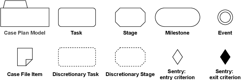 Figure 3 for Evaluating Perceived Usefulness and Ease of Use of CMMN and DCR