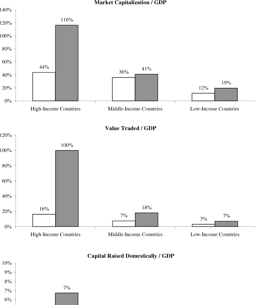 Stock market development and internationalization: Do economic