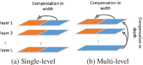 Figure 1 for Deep Neural Network Compression with Single and Multiple Level Quantization