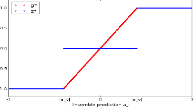 Figure 1 for PAC-Bayes with Minimax for Confidence-Rated Transduction
