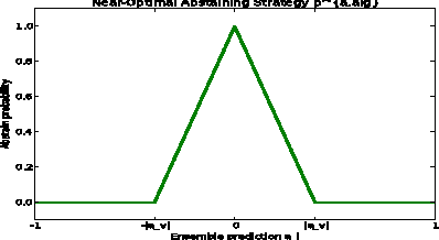 Figure 2 for PAC-Bayes with Minimax for Confidence-Rated Transduction
