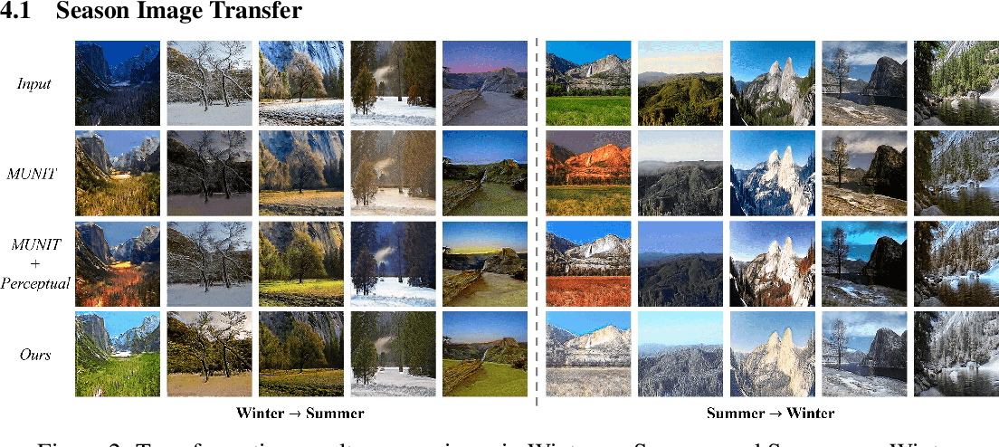 Figure 3 for Disentangle Perceptual Learning through Online Contrastive Learning