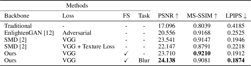 Figure 2 for Disentangle Perceptual Learning through Online Contrastive Learning