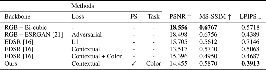 Figure 4 for Disentangle Perceptual Learning through Online Contrastive Learning