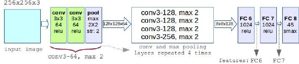 Figure 2 for Multi-View Product Image Search Using Deep ConvNets Representations
