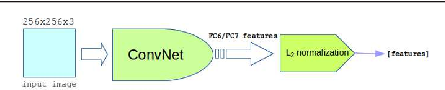 Figure 3 for Multi-View Product Image Search Using Deep ConvNets Representations
