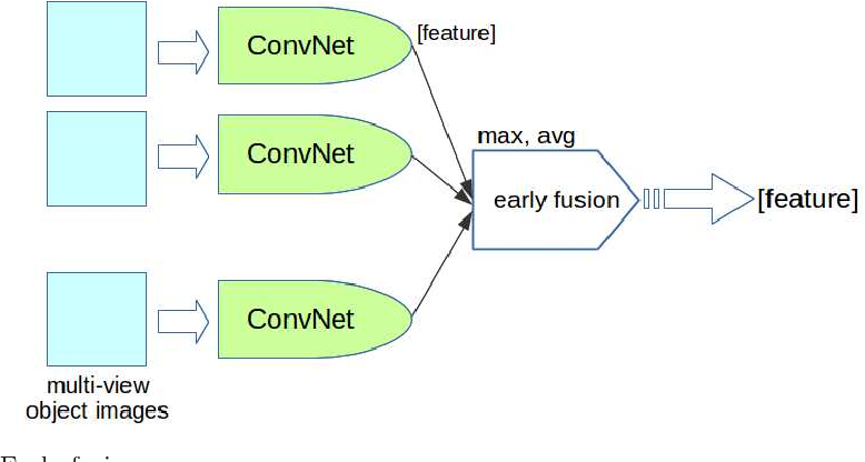 Figure 4 for Multi-View Product Image Search Using Deep ConvNets Representations