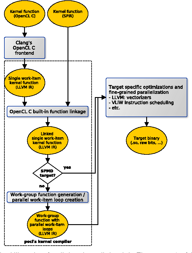 Figure 3 from pocl: A Performance-Portable OpenCL Implementation