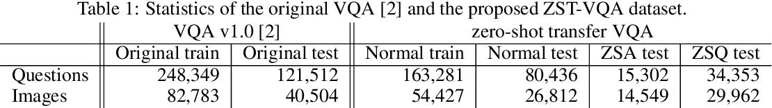 Figure 2 for Zero-Shot Transfer VQA Dataset