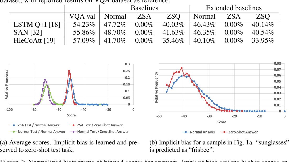 Figure 3 for Zero-Shot Transfer VQA Dataset