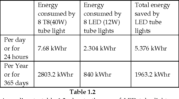 Table 1.2 According To Table 1.2, Due To The Use Of LED Tube Lights 70