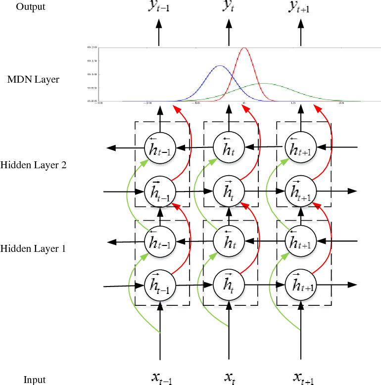 Figure 1 for Applying Deep Bidirectional LSTM and Mixture Density Network for Basketball Trajectory Prediction