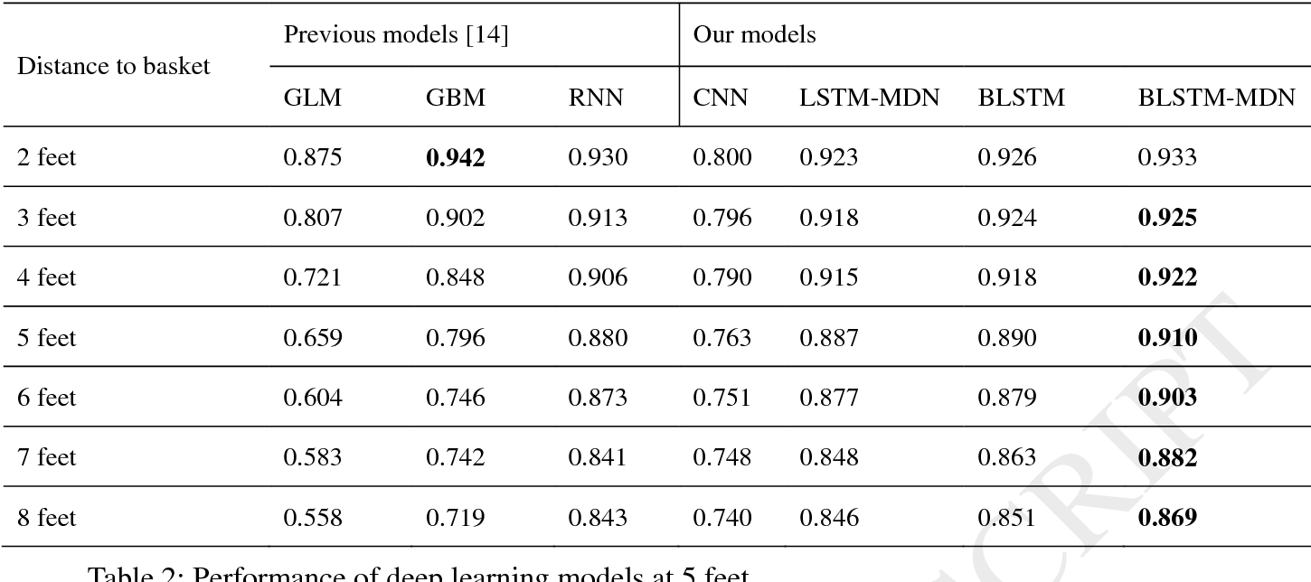 Figure 3 for Applying Deep Bidirectional LSTM and Mixture Density Network for Basketball Trajectory Prediction