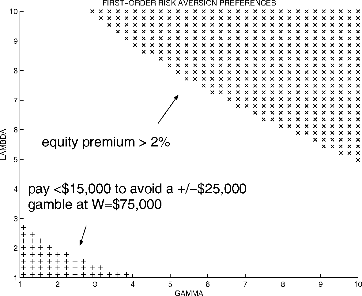The Loss Aversion / Narrow Framing Approach to the Equity Premium ...