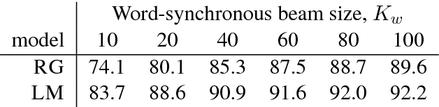 Figure 1 for Improving Neural Parsing by Disentangling Model Combination and Reranking Effects