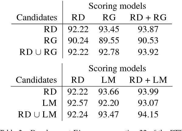 Figure 2 for Improving Neural Parsing by Disentangling Model Combination and Reranking Effects
