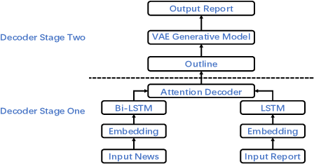 Figure 1 for Automatically Generating Macro Research Reports from a Piece of News