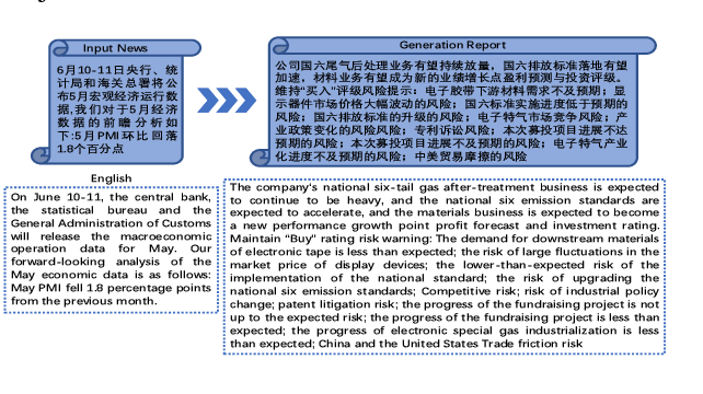 Figure 2 for Automatically Generating Macro Research Reports from a Piece of News