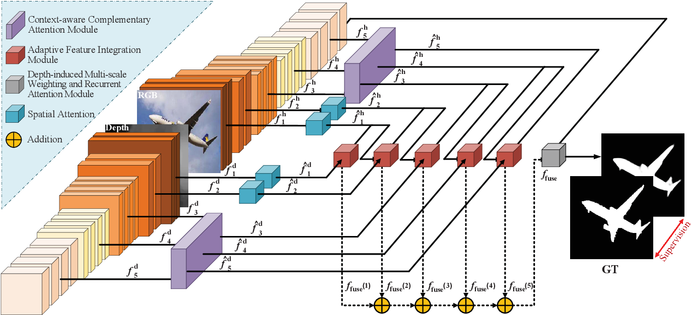 Figure 3 for Towards Accurate RGB-D Saliency Detection with Complementary Attention and Adaptive Integration