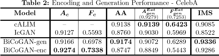 Figure 4 for Bidirectional Conditional Generative Adversarial Networks