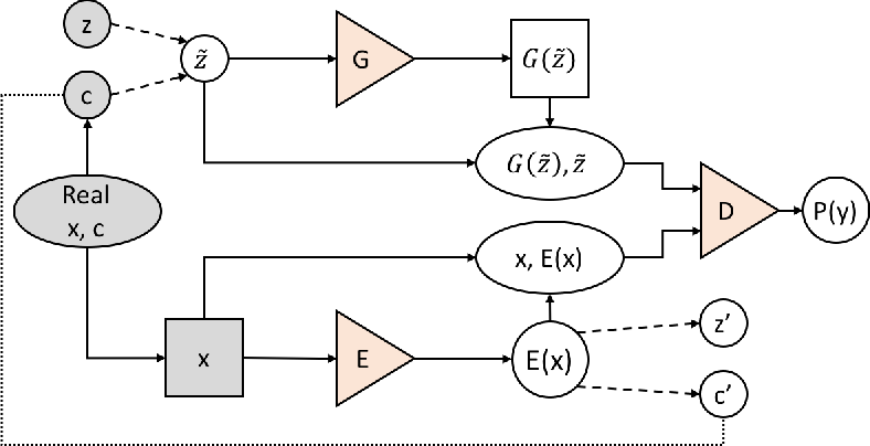 Figure 1 for Bidirectional Conditional Generative Adversarial Networks