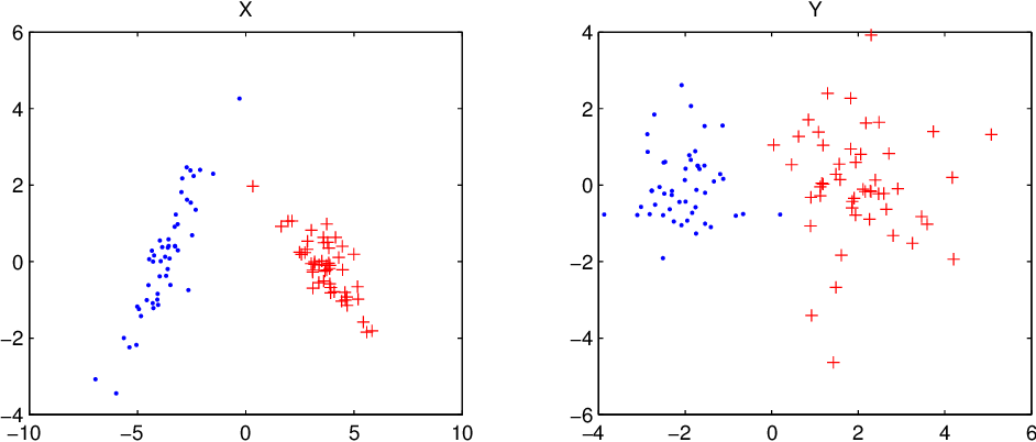Figure 3 for Multi-view predictive partitioning in high dimensions