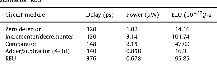 Table 2 from ASIC design of a high speed low power circuit for