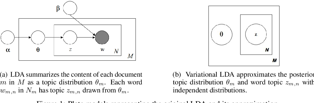 Figure 1 for Cooperative neural networks (CoNN): Exploiting prior independence structure for improved classification