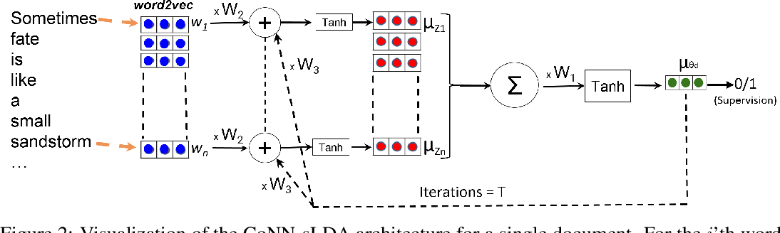 Figure 3 for Cooperative neural networks (CoNN): Exploiting prior independence structure for improved classification