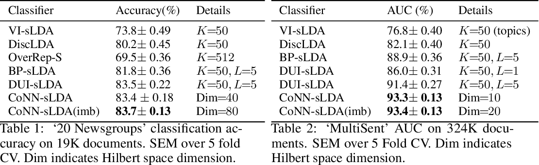 Figure 2 for Cooperative neural networks (CoNN): Exploiting prior independence structure for improved classification