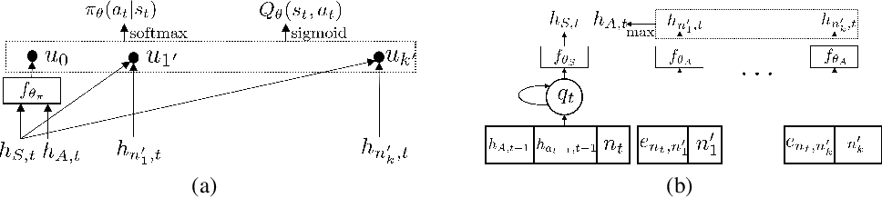 Figure 3 for M-Walk: Learning to Walk over Graphs using Monte Carlo Tree Search