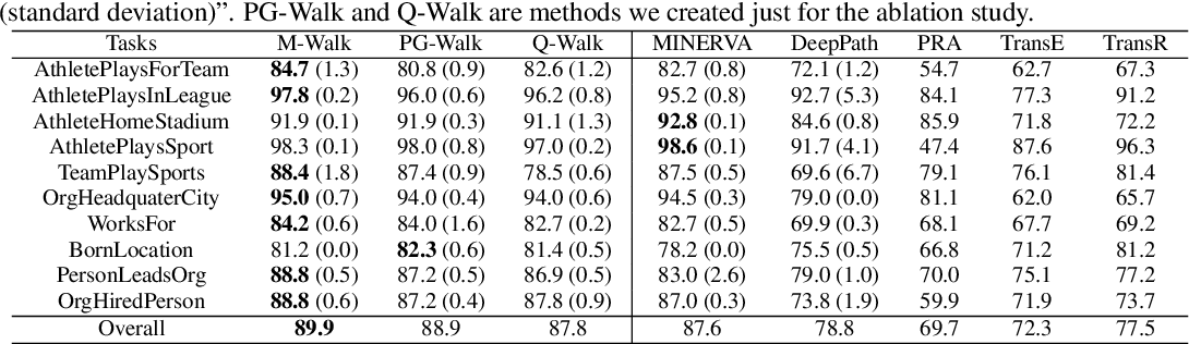 Figure 2 for M-Walk: Learning to Walk over Graphs using Monte Carlo Tree Search
