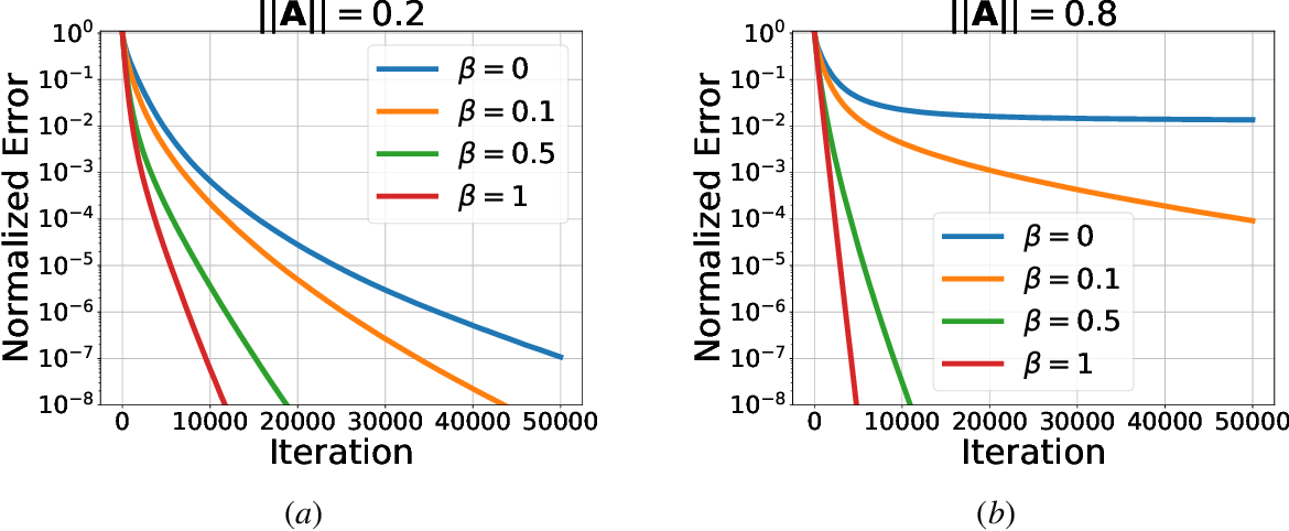 Figure 1 for Stochastic Gradient Descent Learns State Equations with Nonlinear Activations