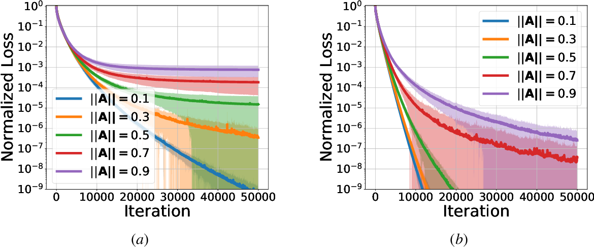 Figure 2 for Stochastic Gradient Descent Learns State Equations with Nonlinear Activations