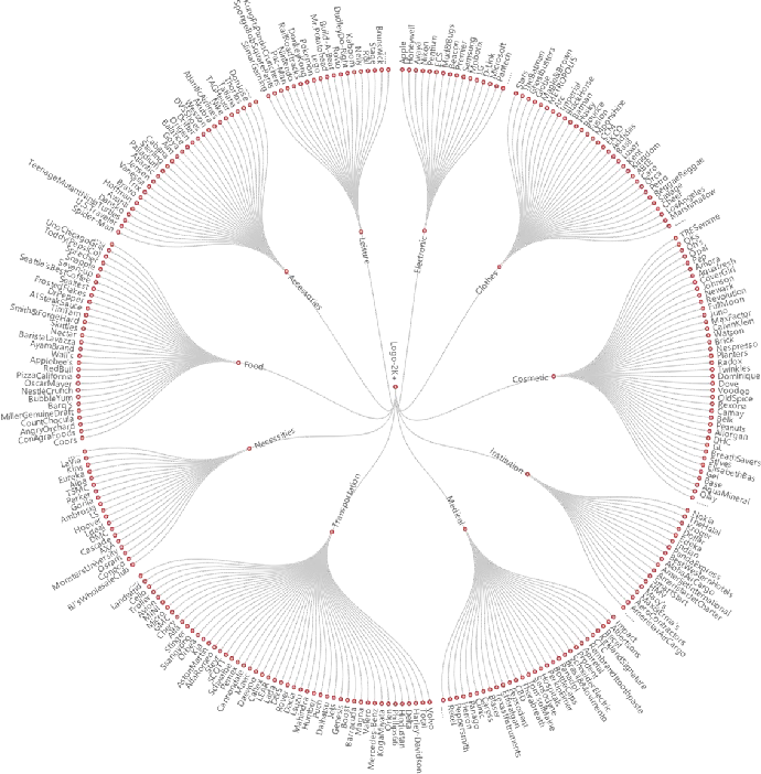 Figure 3 for Logo-2K+: A Large-Scale Logo Dataset for Scalable Logo Classification