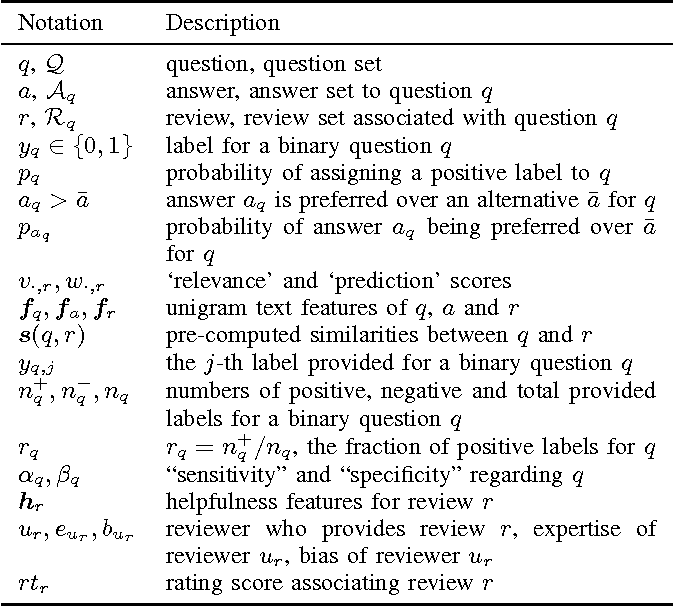 Figure 4 for Modeling Ambiguity, Subjectivity, and Diverging Viewpoints in Opinion Question Answering Systems