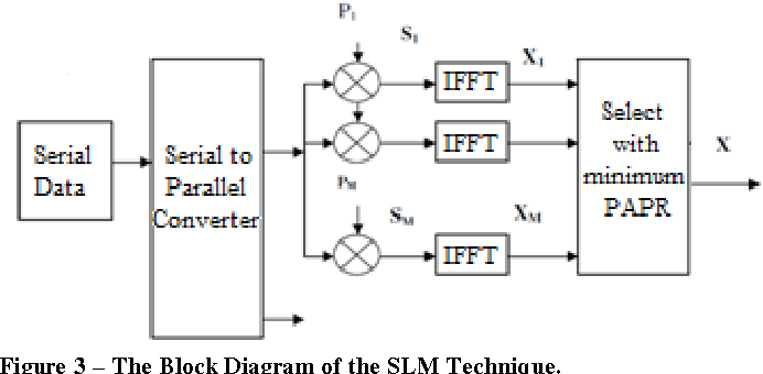 figure 3 from matlab\u0027s solutions to reduce the papr on isdb t\u0027s ofdm Rope Pulley Diagram figure 3 \u2013 the block diagram of the slm technique