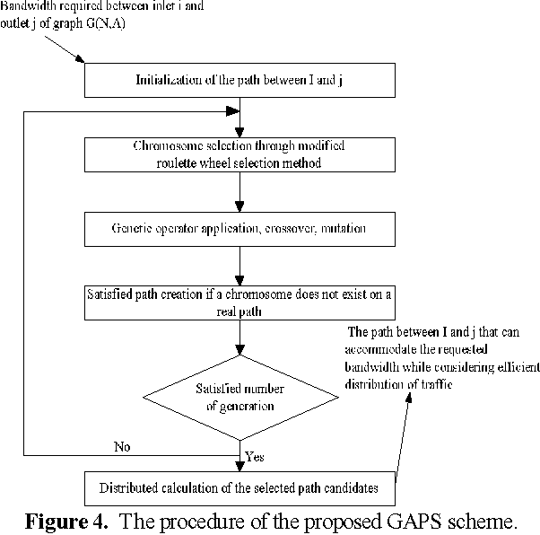Figure 4. The procedure of the proposed GAPS scheme.